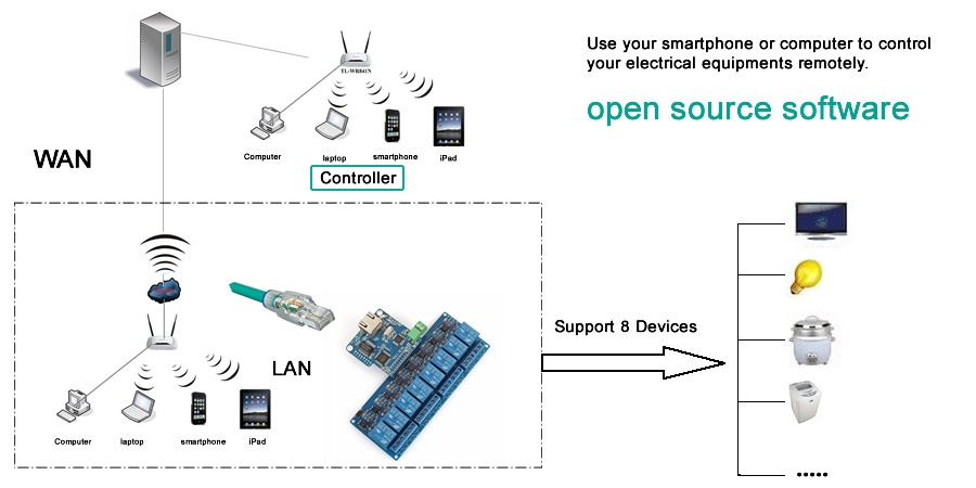 Details about SainSmart iMatic WiFi Network IO Controller 16CH Relay Remote  Moudle for Arduino
